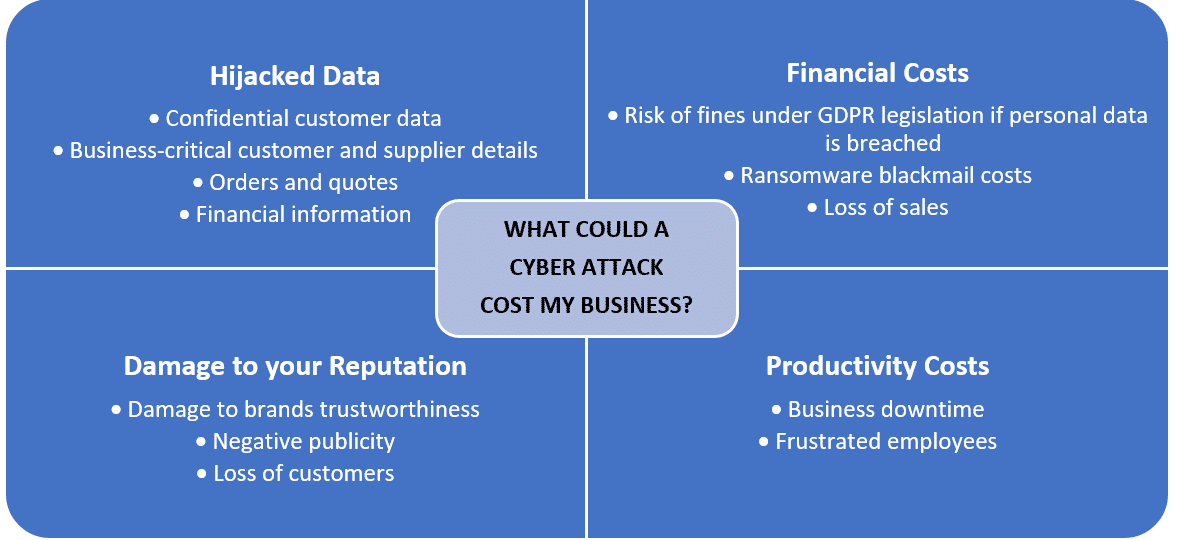 cyber attack costs