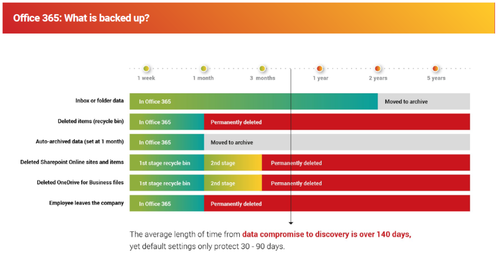 Office 365 Back Up Graph